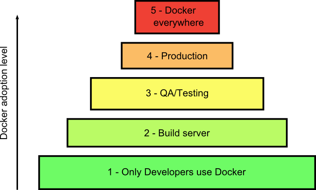 Docker adoption levels