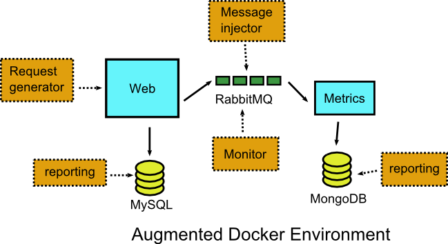 Local debugging with docker