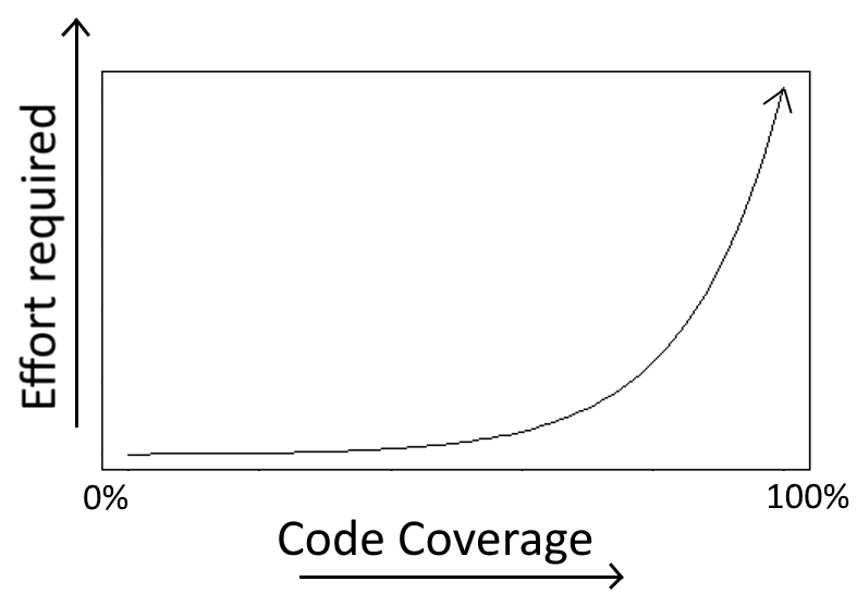 Code Coverage Effort