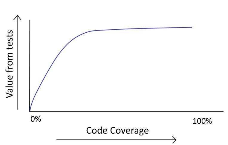Code Coverage Value
