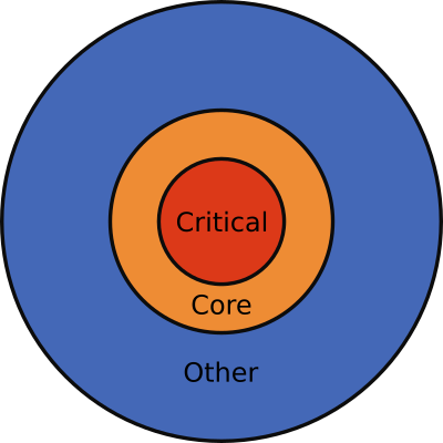 Source code mental model