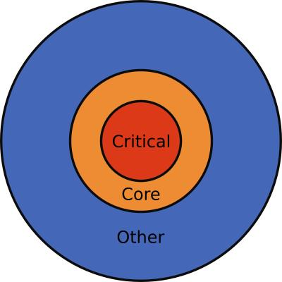 Source code mental model
