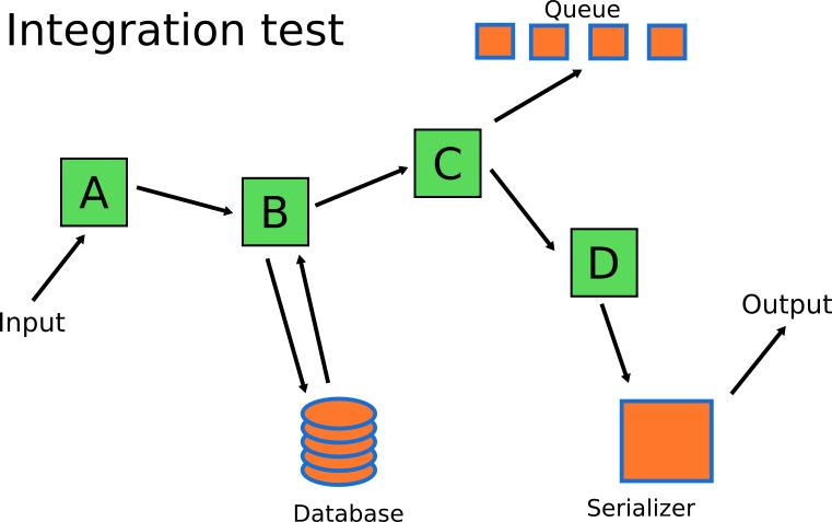 correct Integration tests