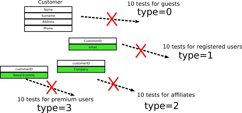 Tight coupling of tests broken