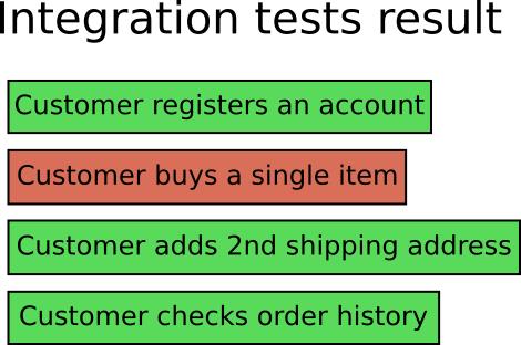 breakage of integration tests