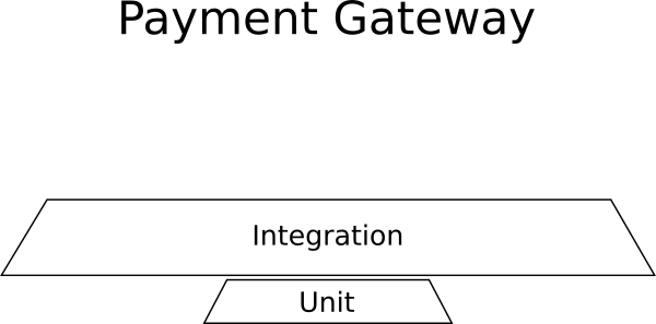 Test pyramid example