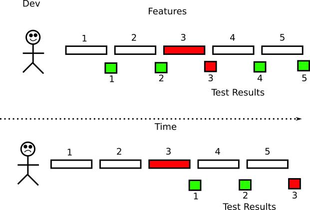Test feedback loop tests