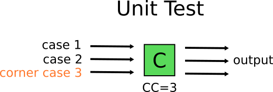 Basic unit test