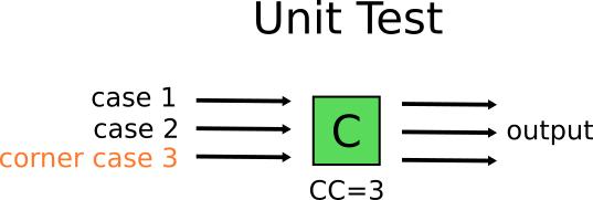 Basic unit test